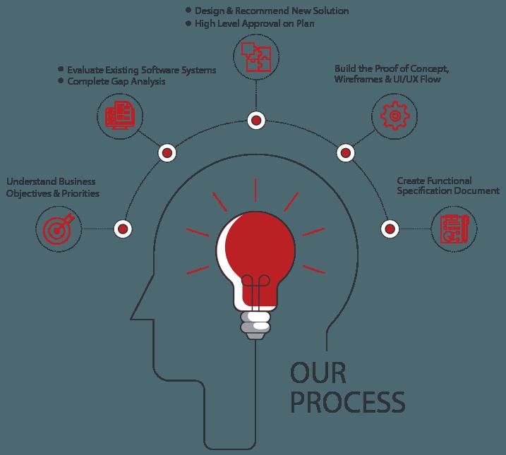 RailsCarma Process